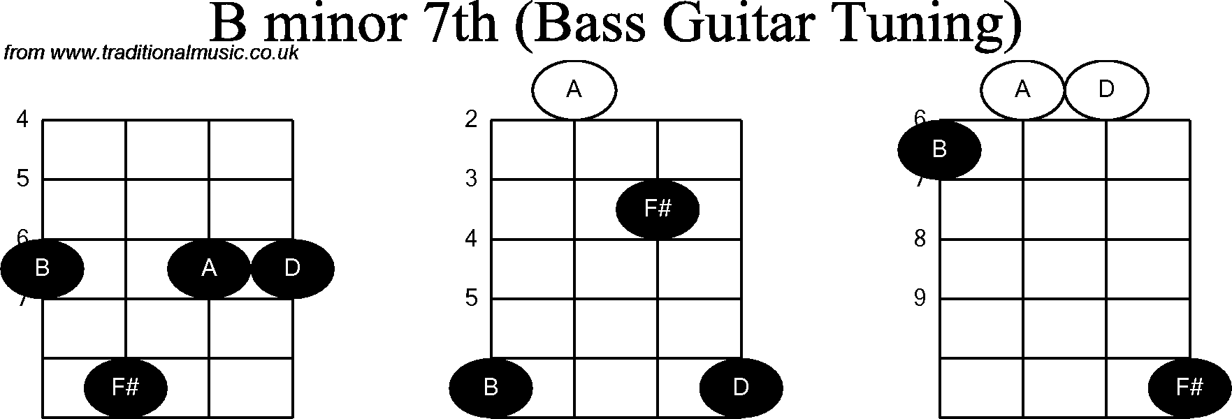 Bass Guitar Chord Diagrams For B Minor 7th