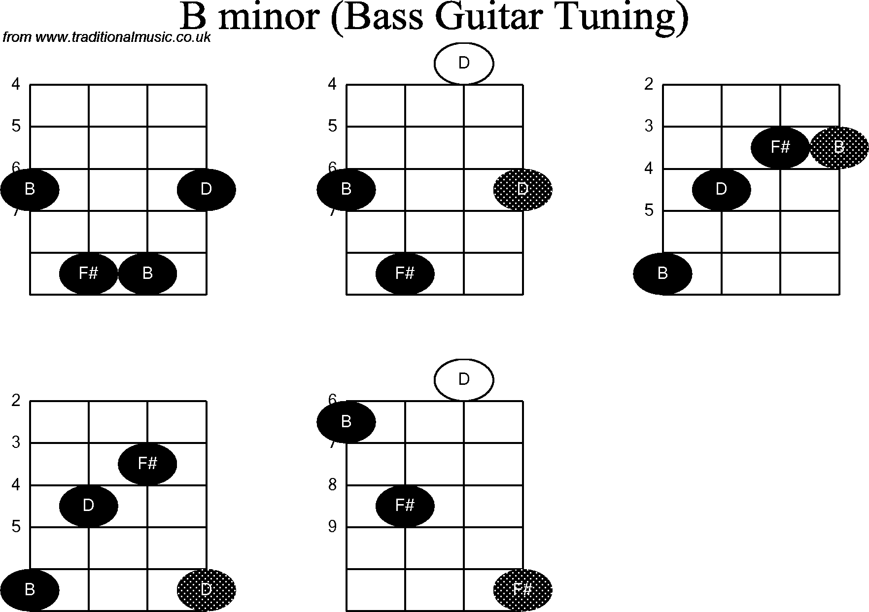 Bass guitar chord diagrams for b minor hexwebz Choice Image