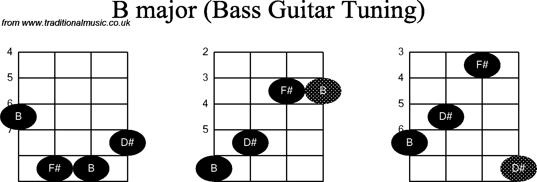 Bass Guitar Chord Diagrams For B