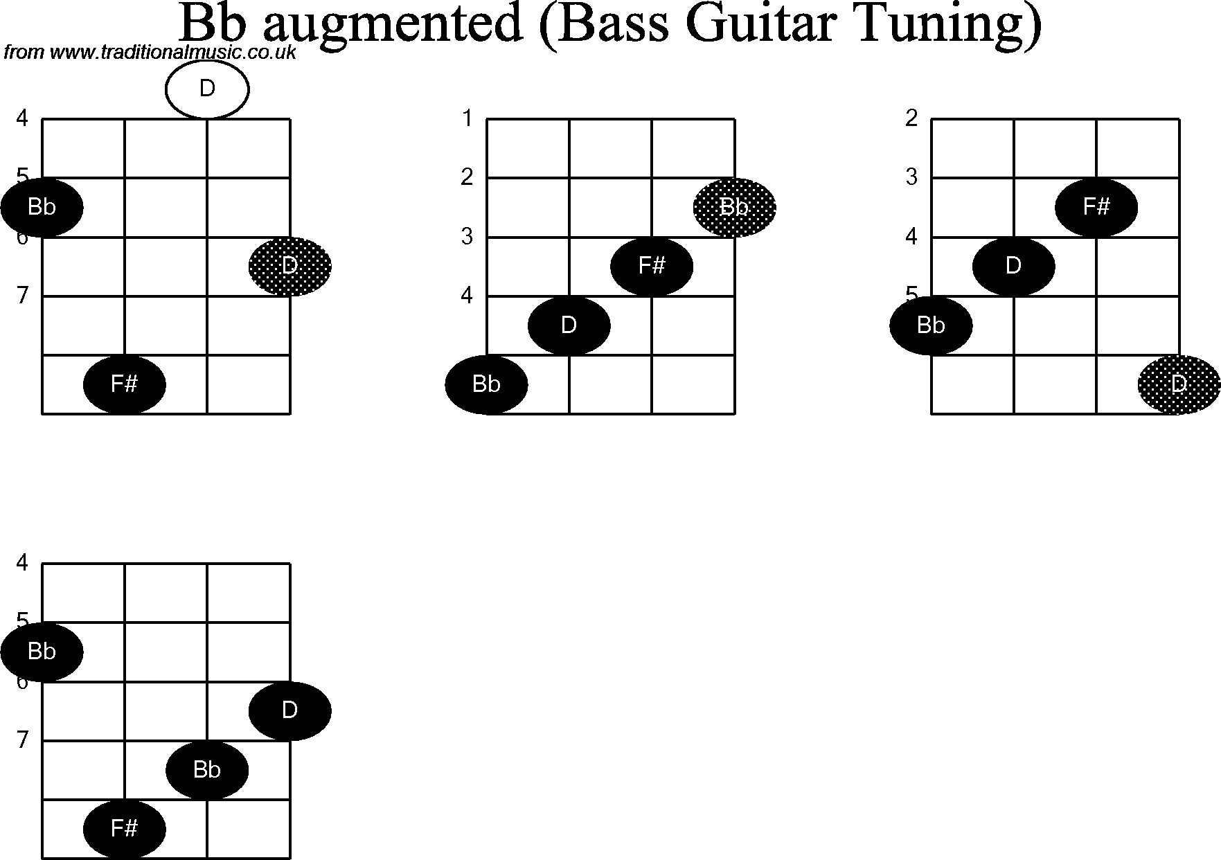 Bass Guitar Chord Diagrams For Bb Augmented