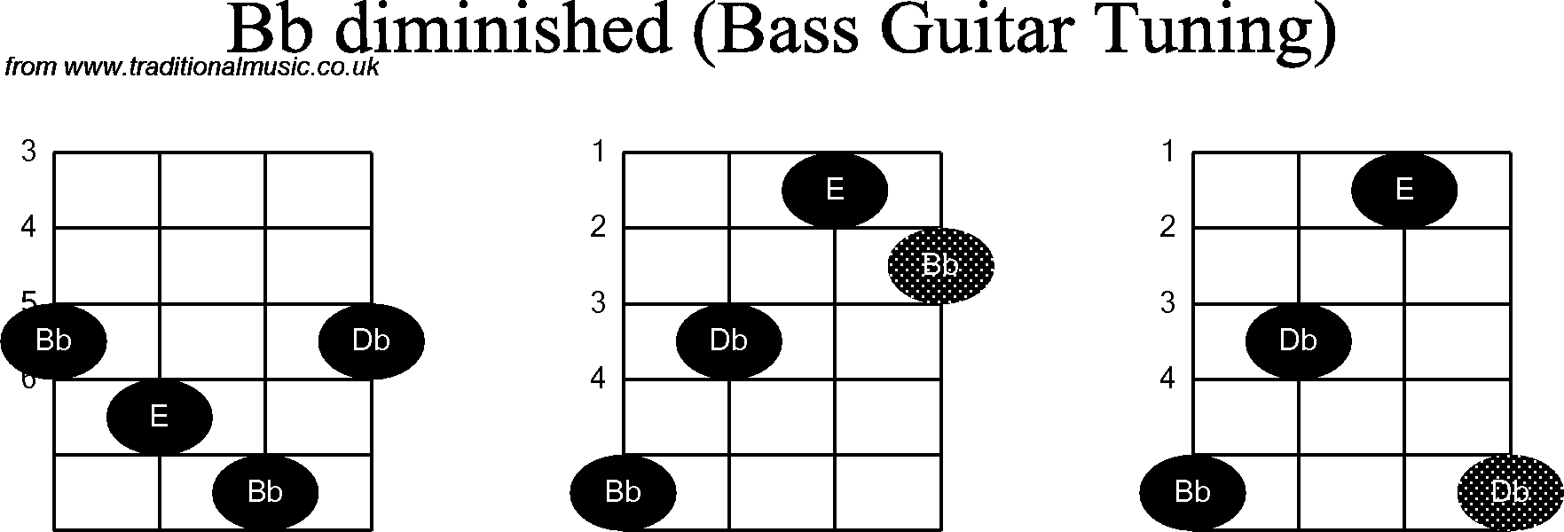 Bass Guitar Chord Diagrams For Bb Diminished