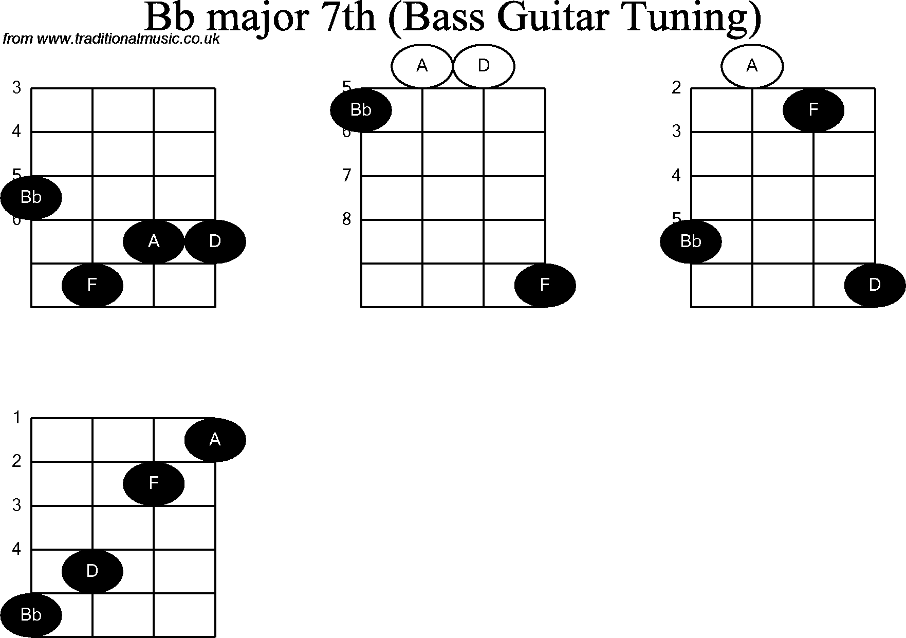 Bass guitar chord diagrams for bb major 7th hexwebz Image collections