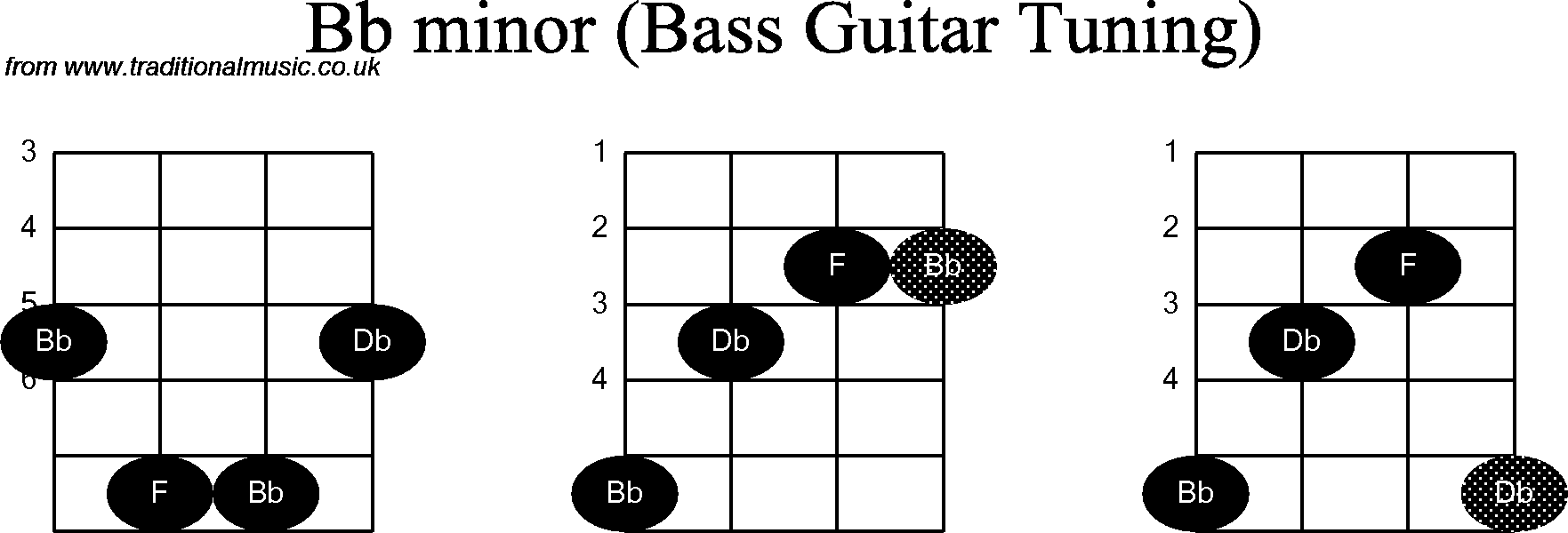 Bass guitar chord diagrams for bb minor hexwebz Image collections