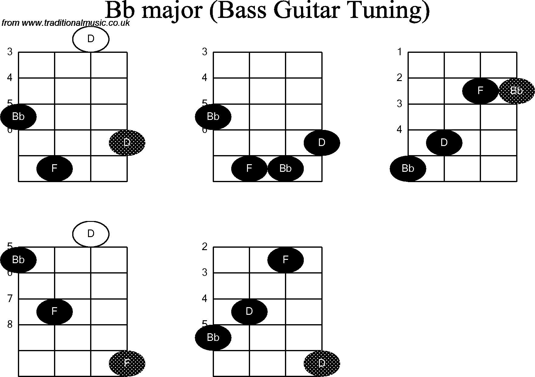 Bass Guitar Chord Diagrams For Bb