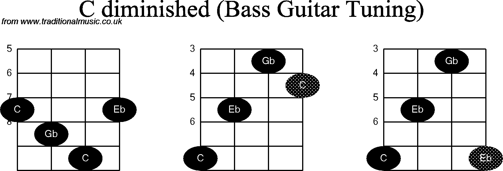 bass guitar chord diagrams for  c diminished