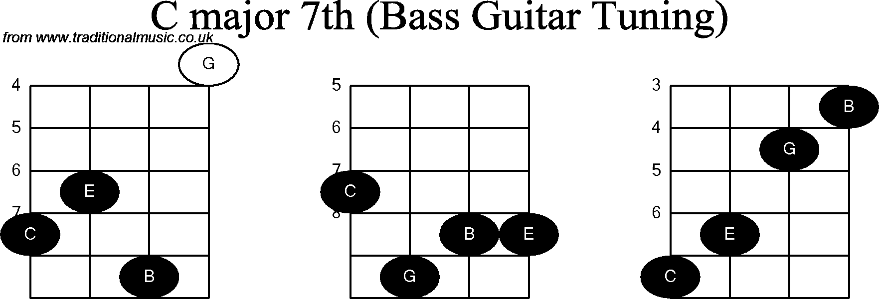Bass guitar chord diagrams for c major 7th hexwebz Choice Image