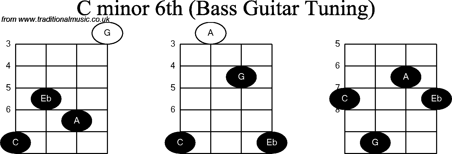 Cm Guitar Chord Easy Choice Image Basic Guitar Chords Finger Placement