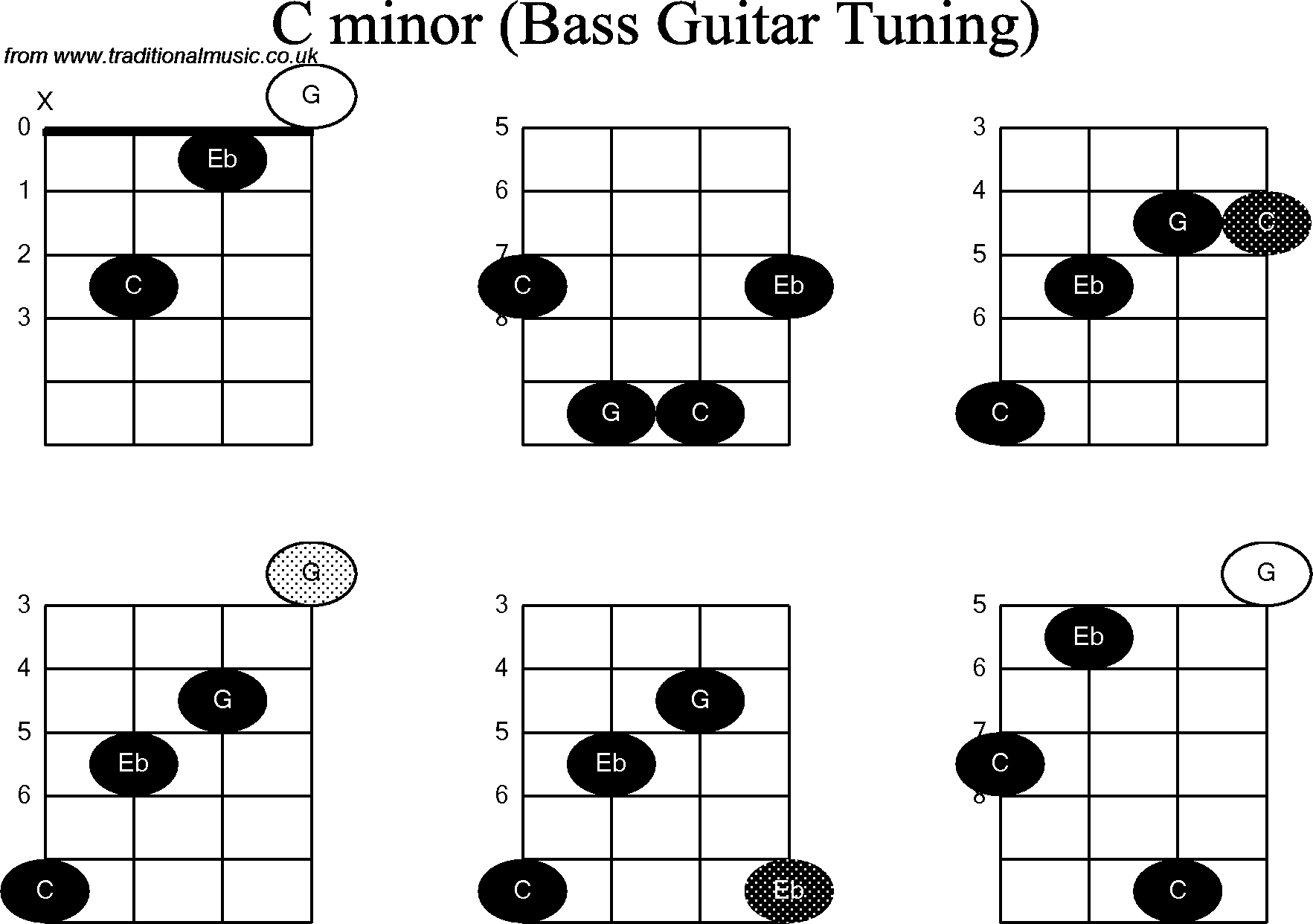 Bass Guitar Chord Diagrams For C Minor