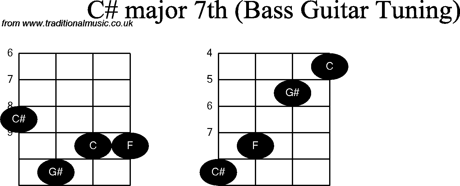 Bass Guitar Chord Diagrams For C Sharp Major 7th