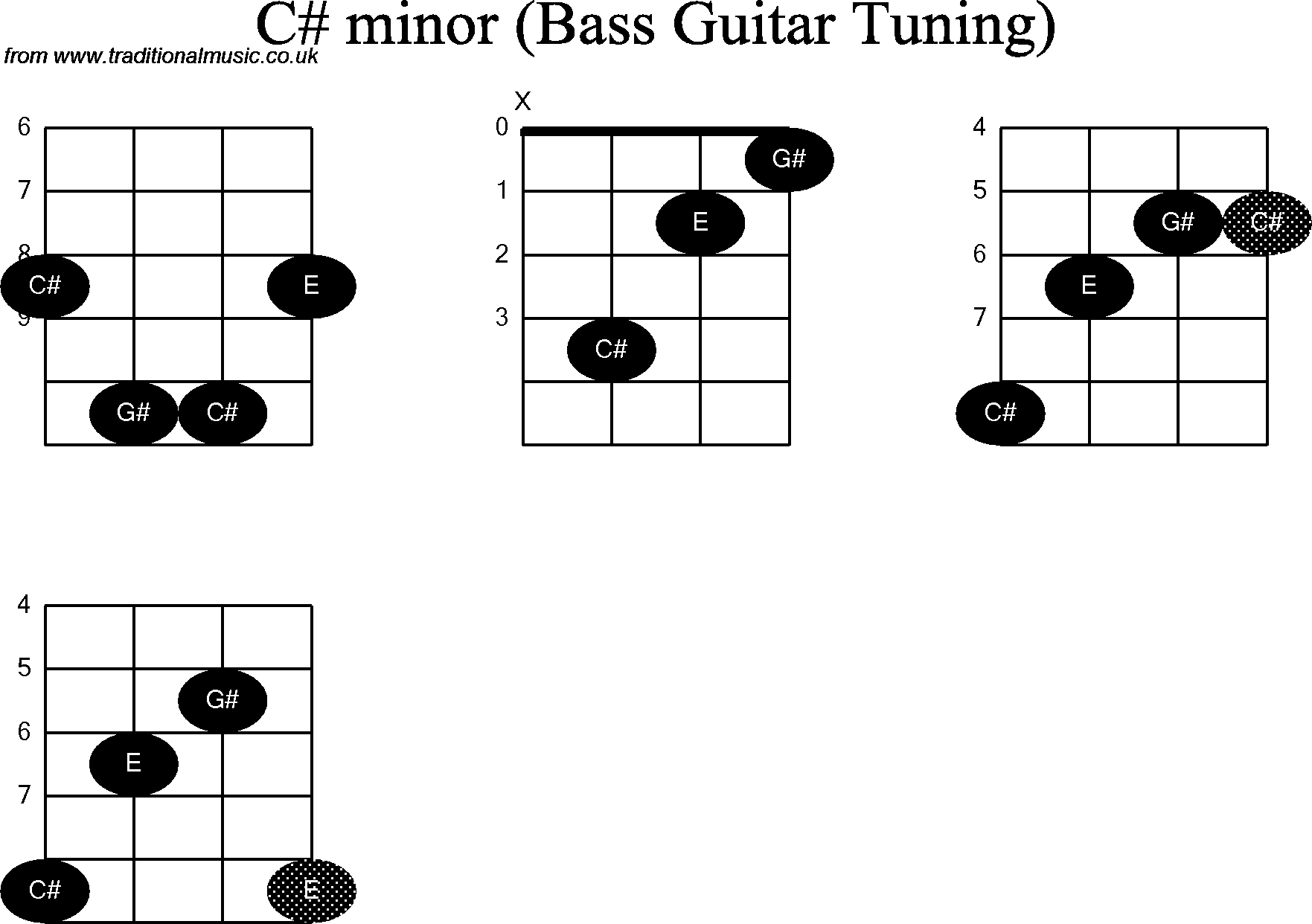 Bass Guitar Chord Diagrams For C Sharp Minor