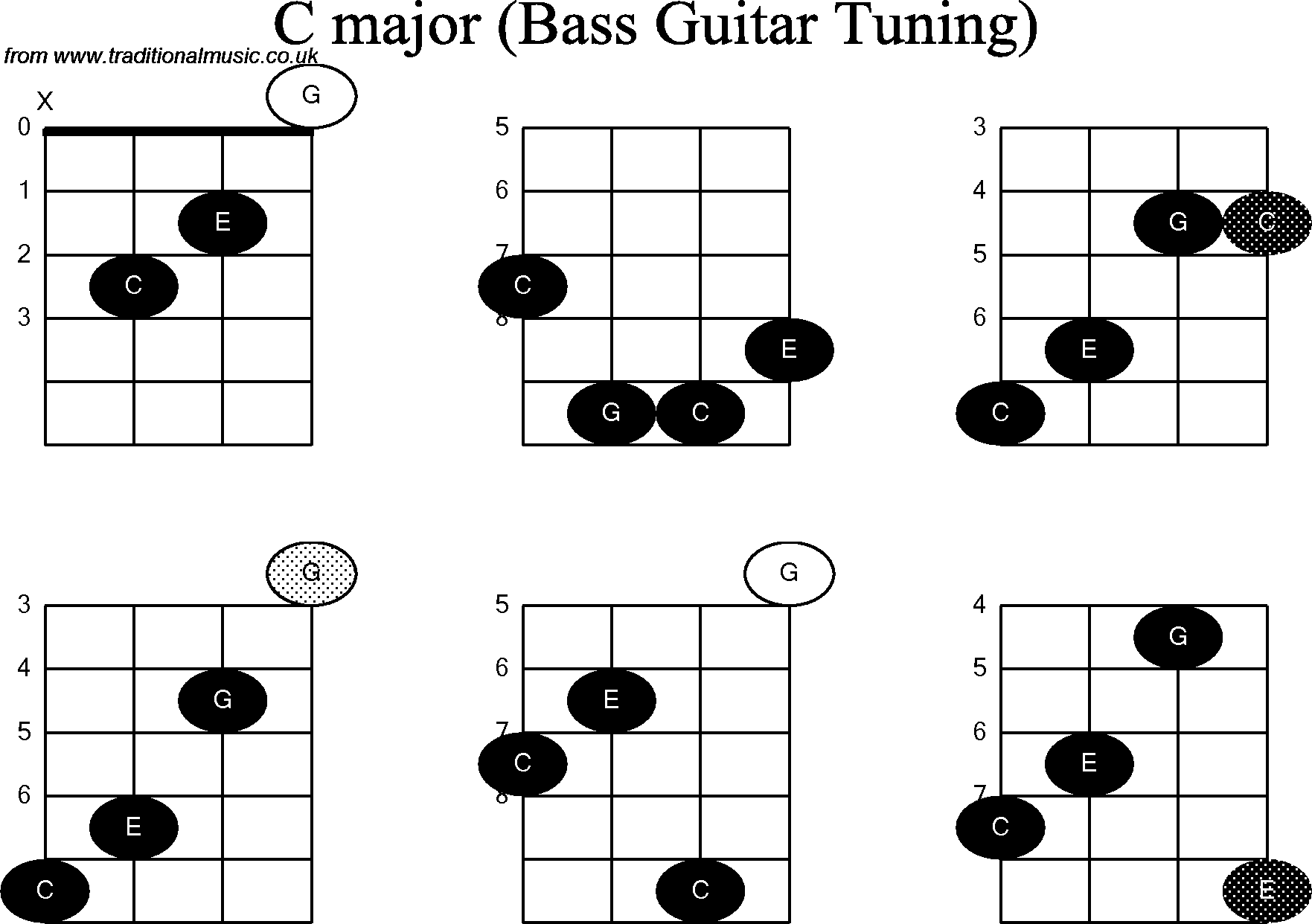 Bass guitar chord diagrams for c hexwebz Gallery