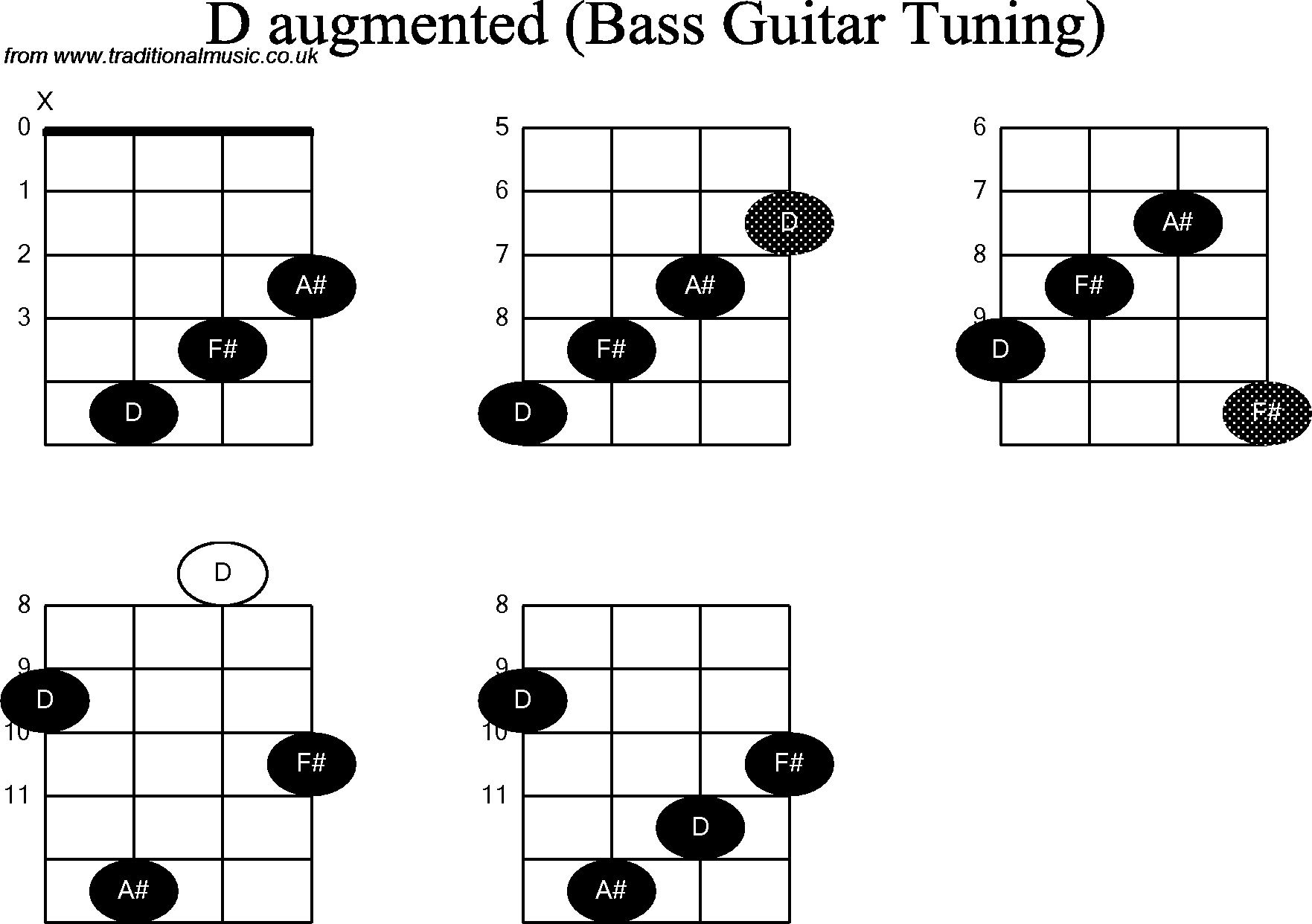 Bass Guitar Chord Diagrams For D Augmented