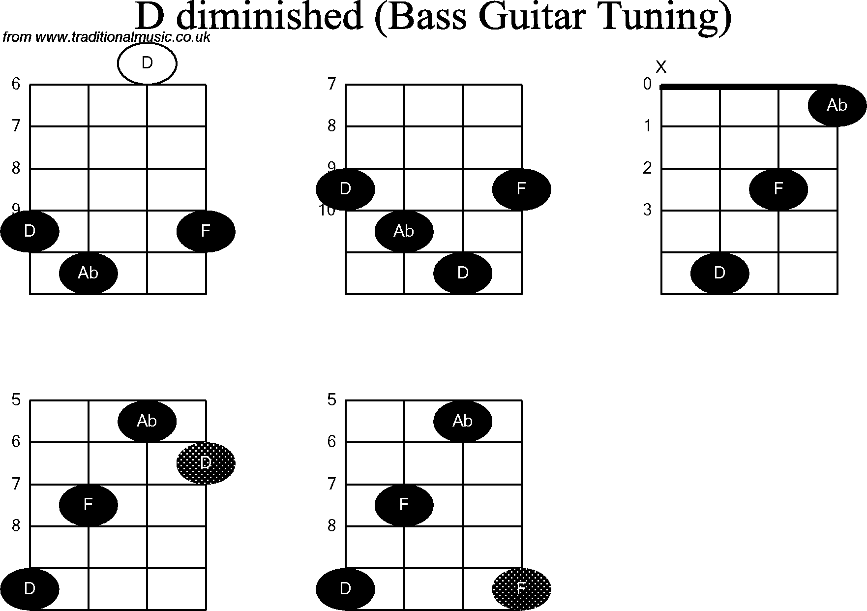 Bass Guitar Chord Diagrams For D Diminished