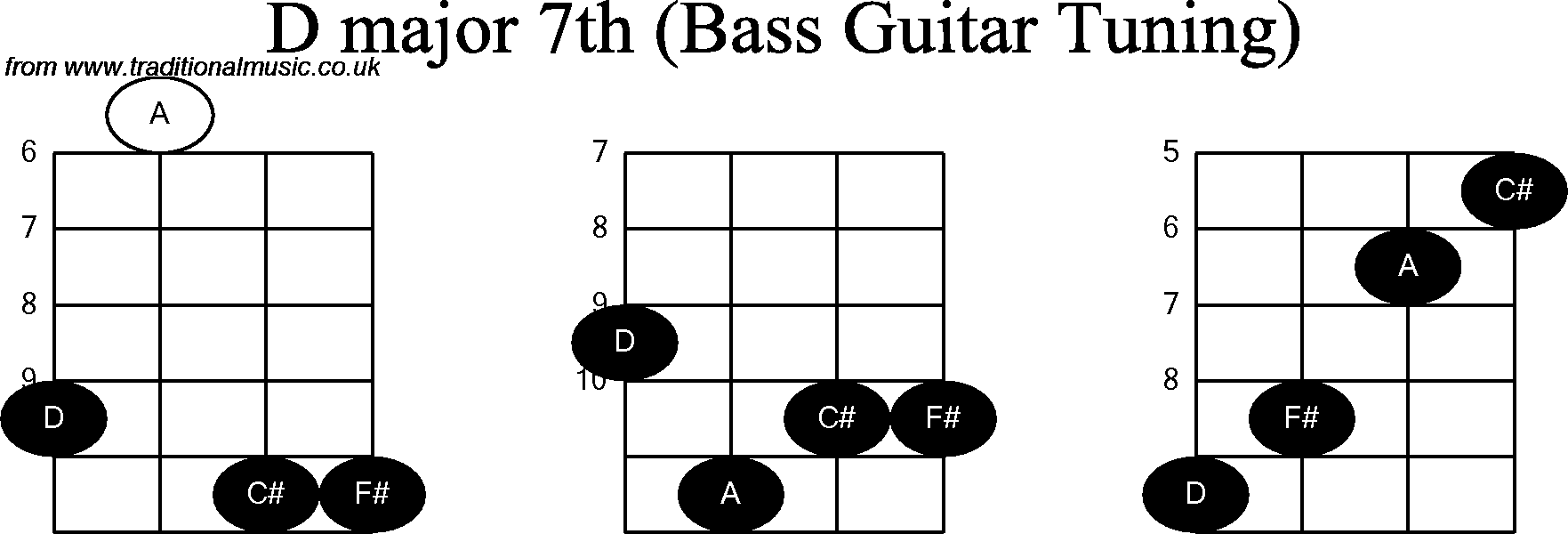Bass Guitar Chord Diagrams For D Major 7th