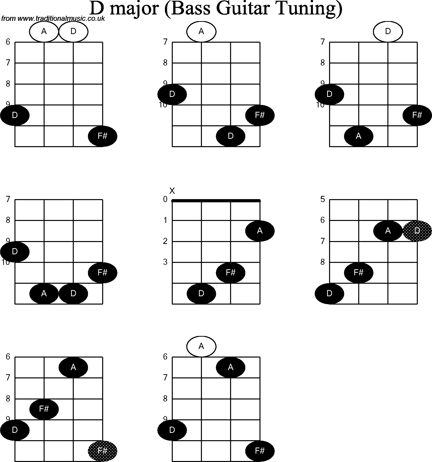 Bass Guitar Chord diagrams for: D