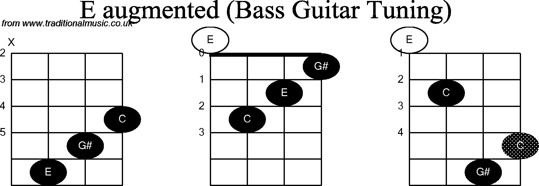 Bass Guitar Chord Diagrams For E Augmented