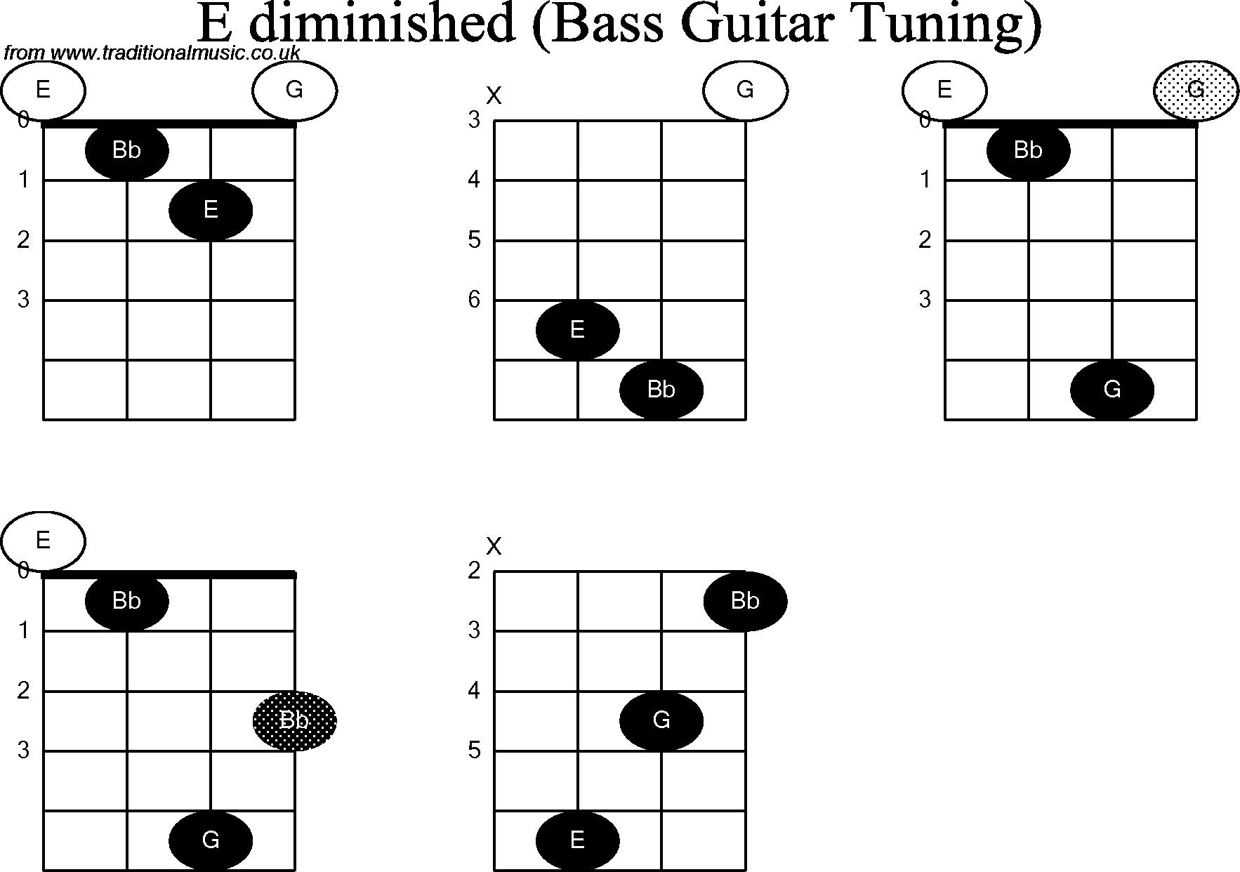 Basic Bass Guitar Chords Chart images