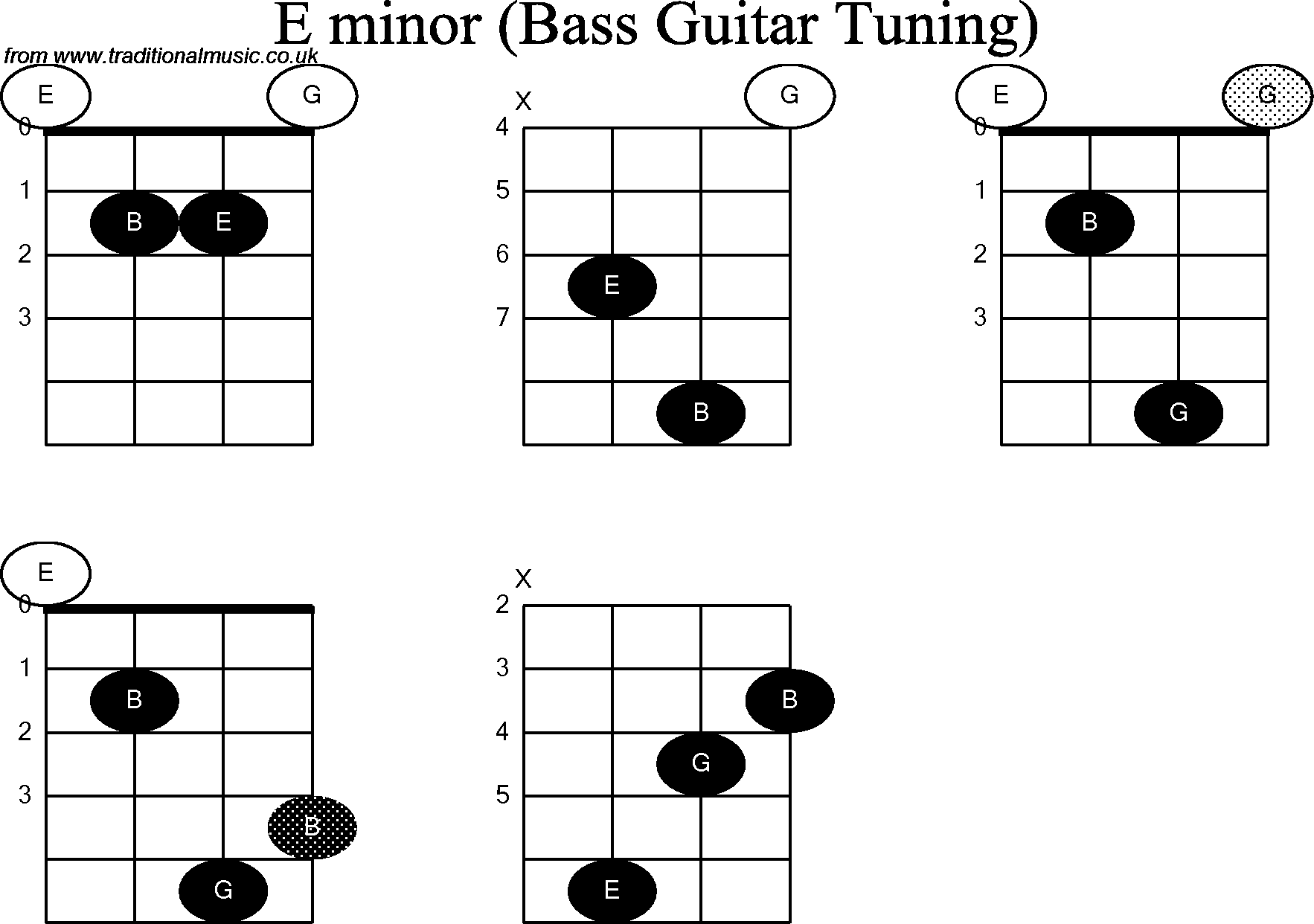 Bass Guitar Chord Diagrams For E Minor