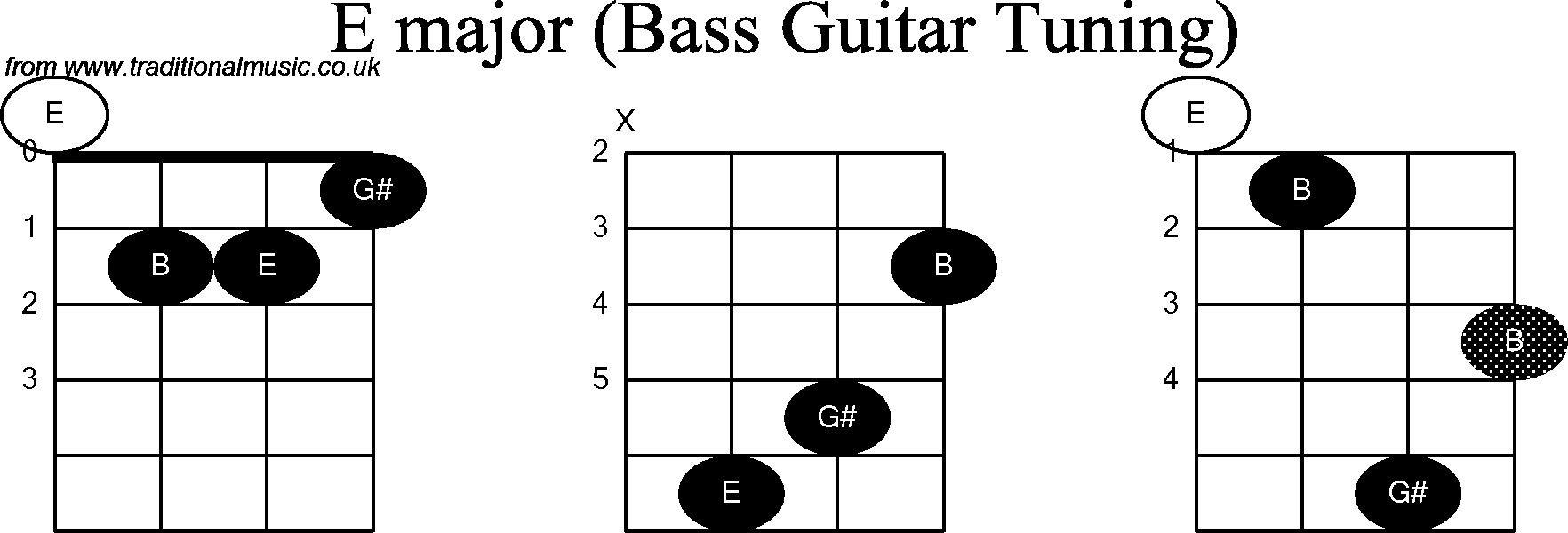 Bass Guitar Chord Diagrams For E