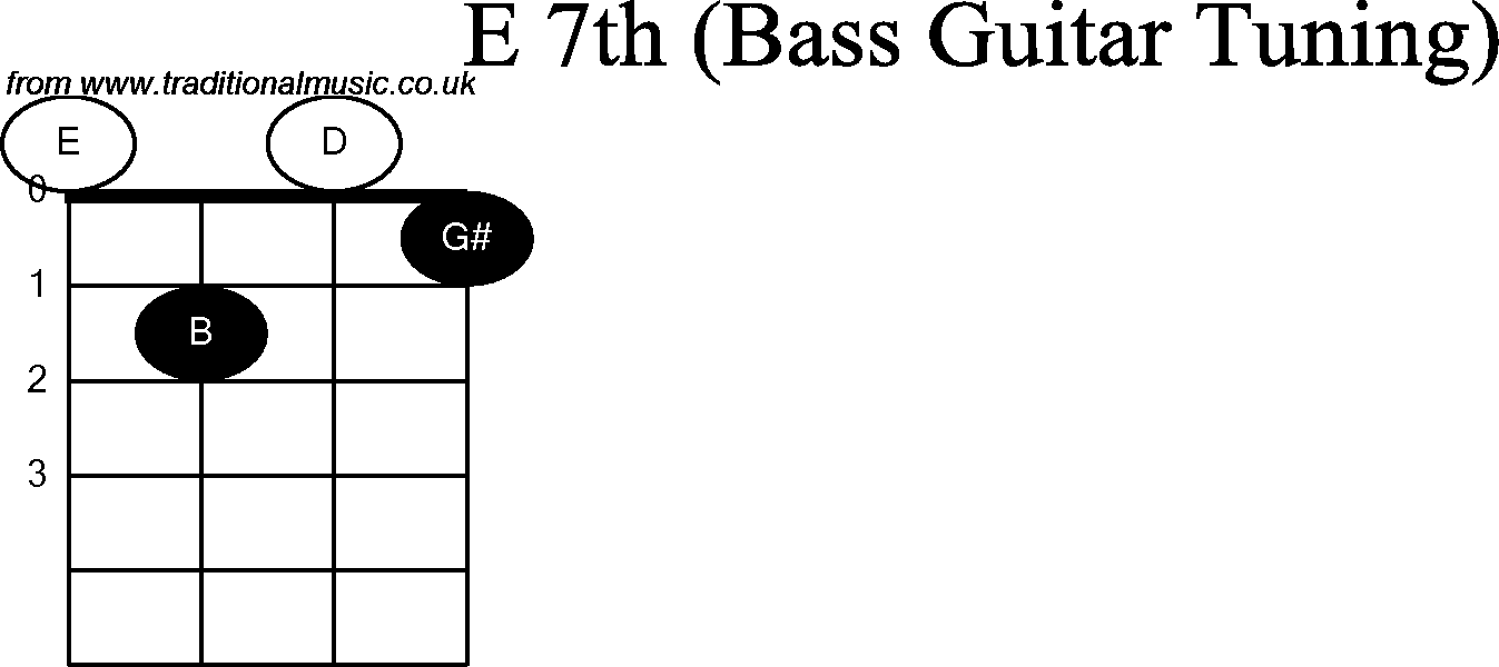 bass-chords-e7th.png