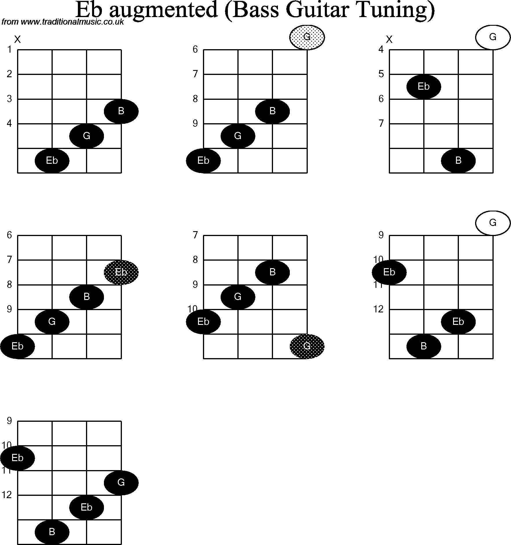 bass guitar chord diagrams for  eb augmented