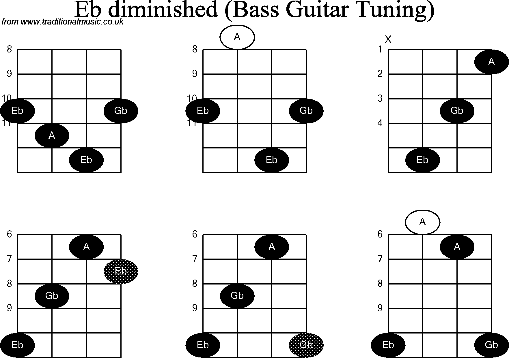 Bass Guitar Chord Diagrams For Eb Diminished