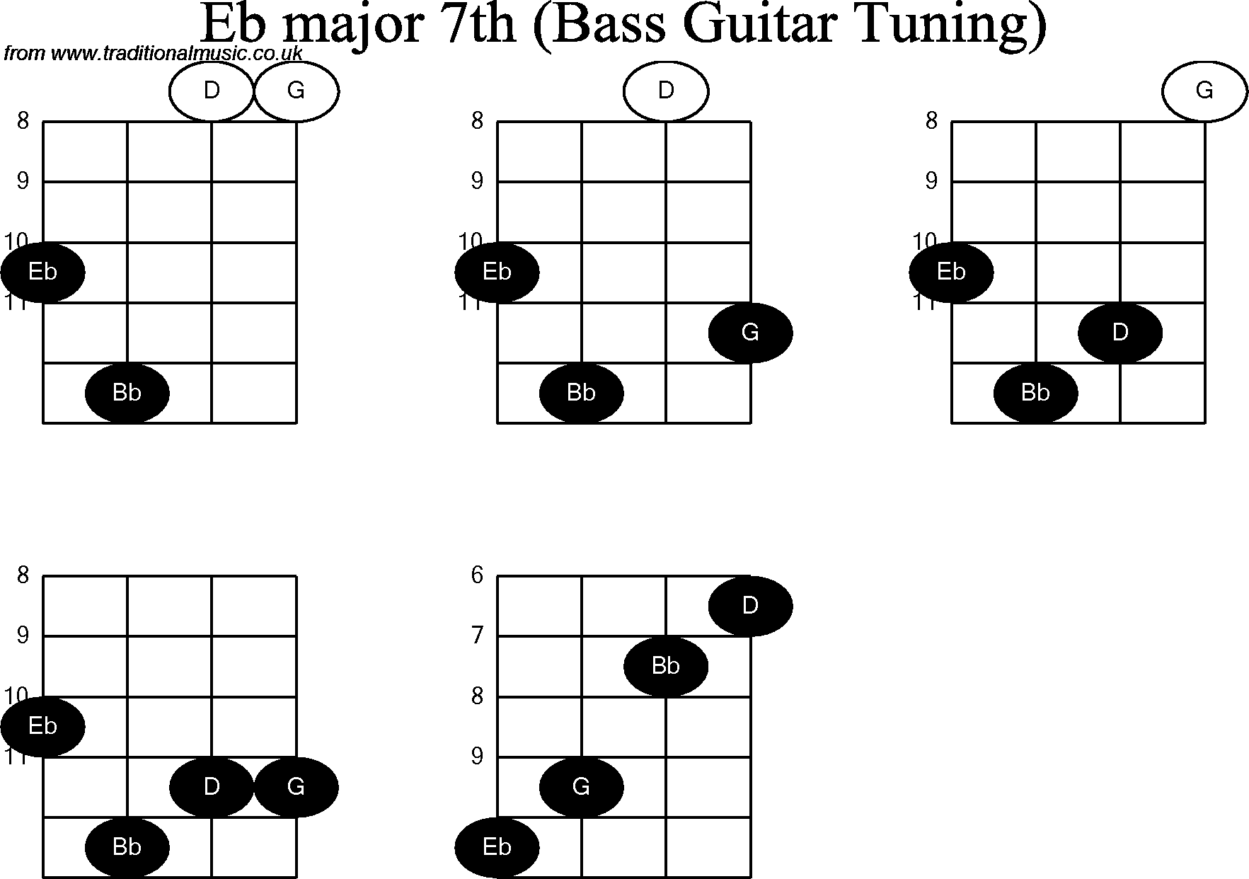 Bass Guitar Chord Diagrams For Eb Major 7th