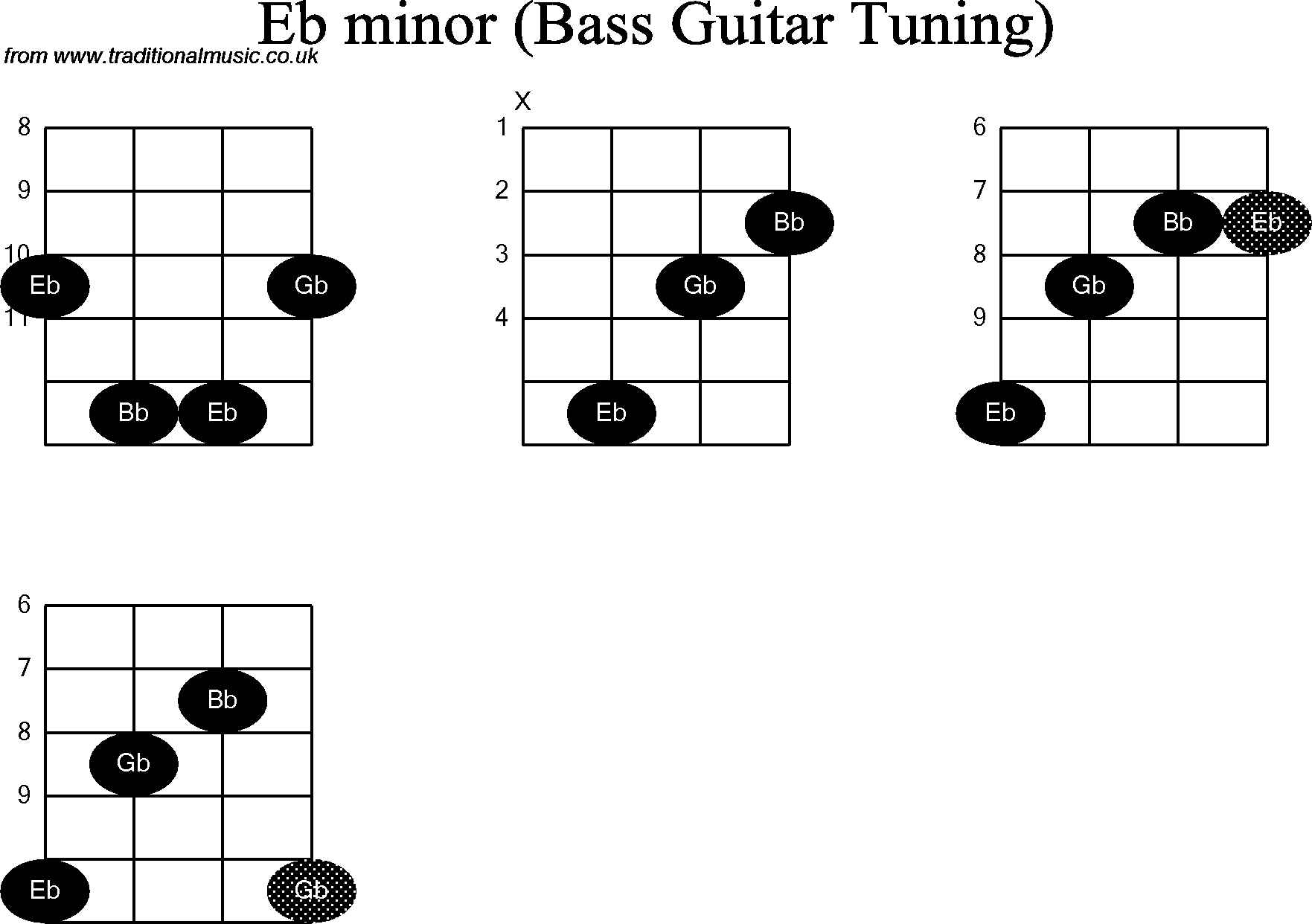Bass Guitar Chord Diagrams For Eb Minor