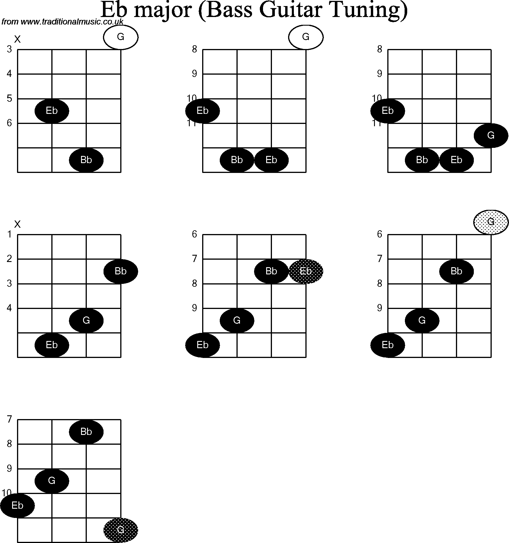 Bass Guitar Chord Diagrams For Eb