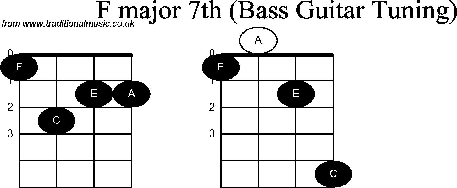 Bass guitar chord diagrams for f major 7th hexwebz Gallery