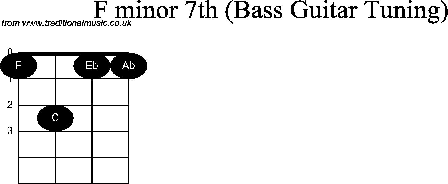 Bass Guitar Chord Diagrams For F Minor 7th