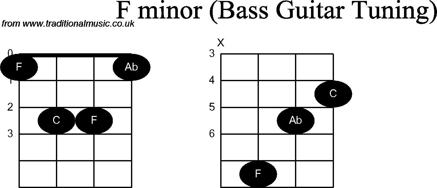 Bass guitar chord diagrams for f minor hexwebz Gallery