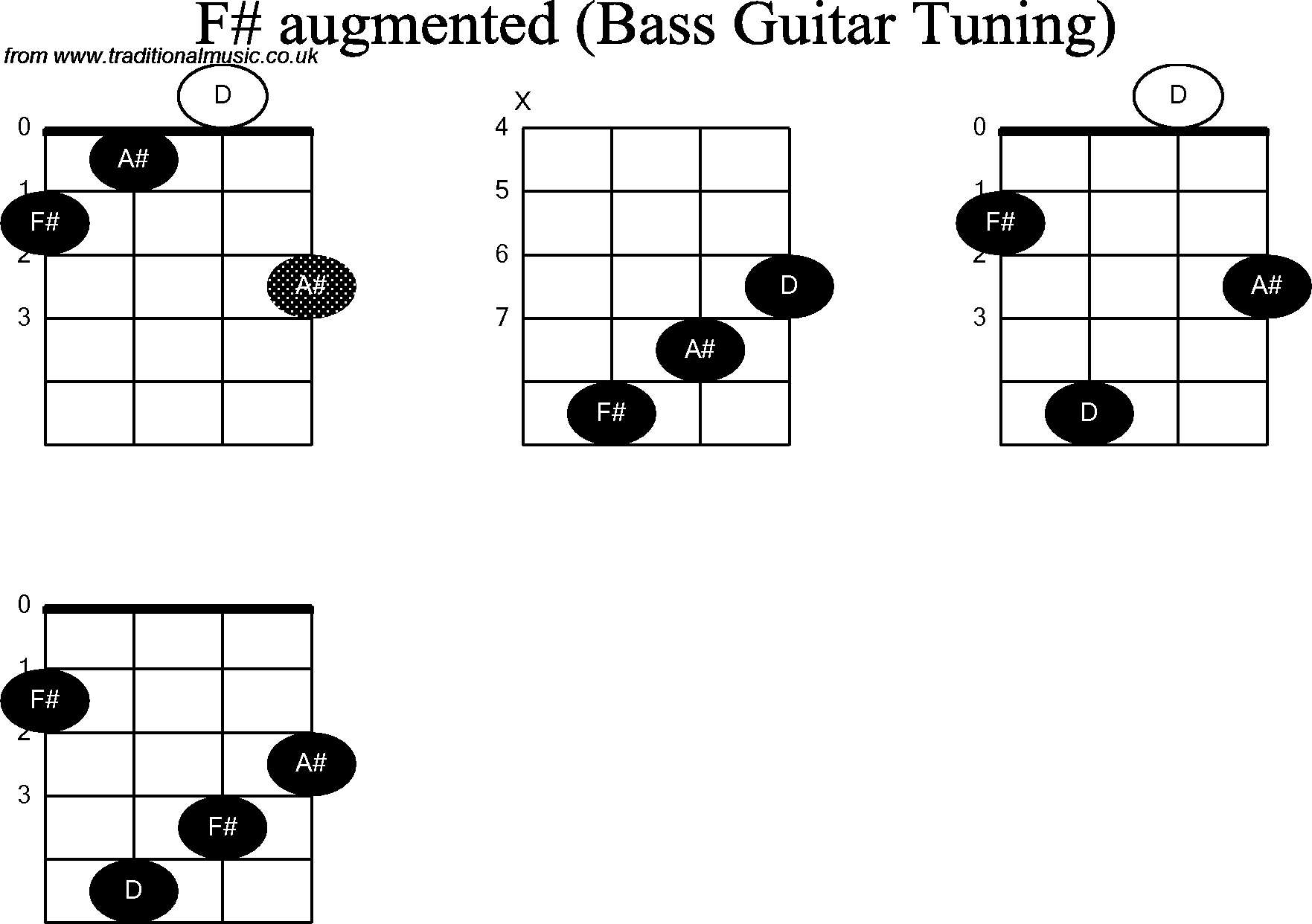 Bass guitar chord diagrams for f sharp augmented hexwebz Gallery
