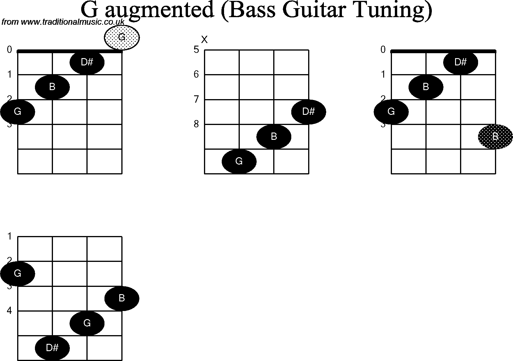 Bass Guitar Chord Diagrams For G Augmented