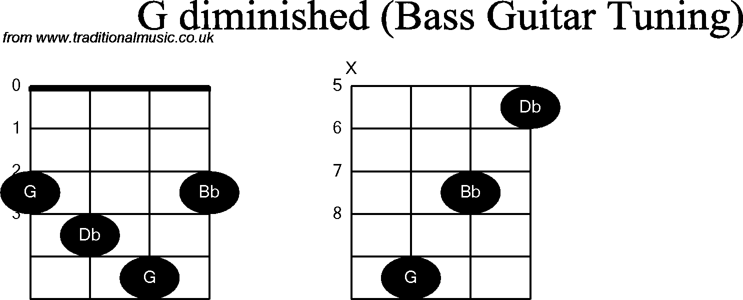 Bass guitar chord diagrams for g diminished hexwebz Gallery