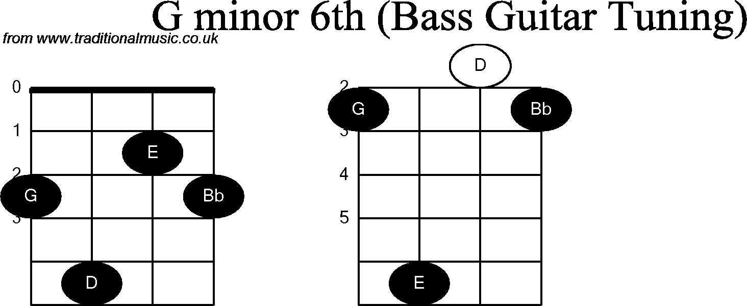 Bass guitar chord diagrams for g minor 6th hexwebz Gallery