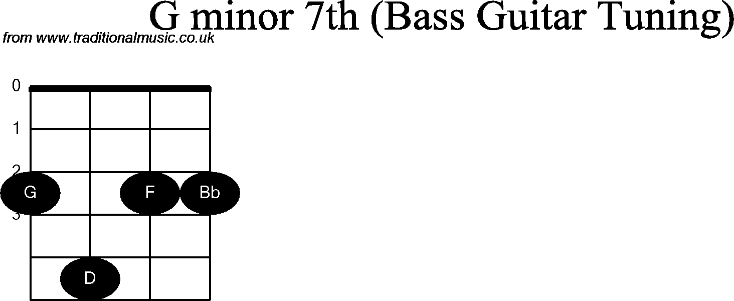 bass-chords-g-minor-7th.png