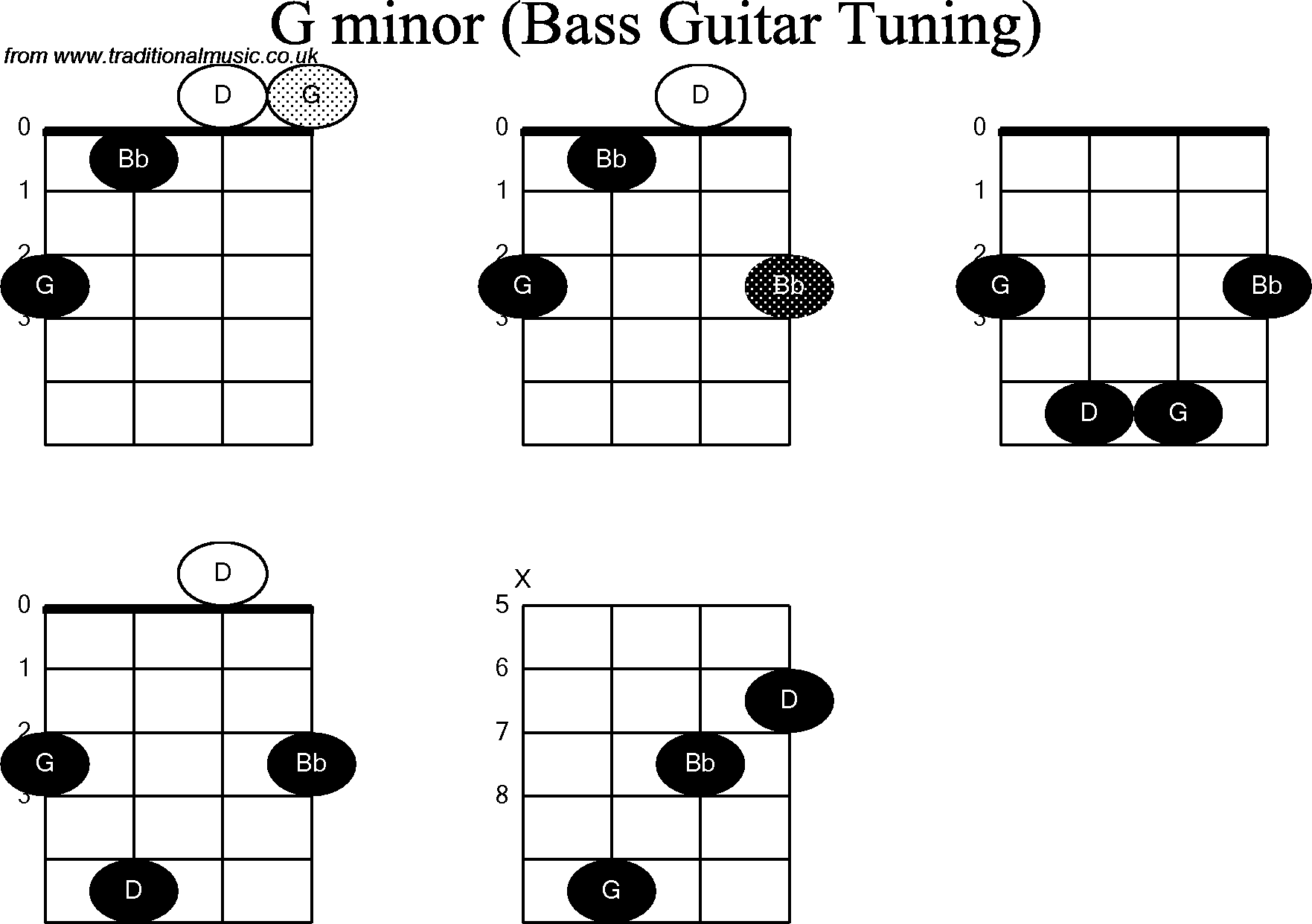 Bass Guitar Chord Diagrams For G Minor