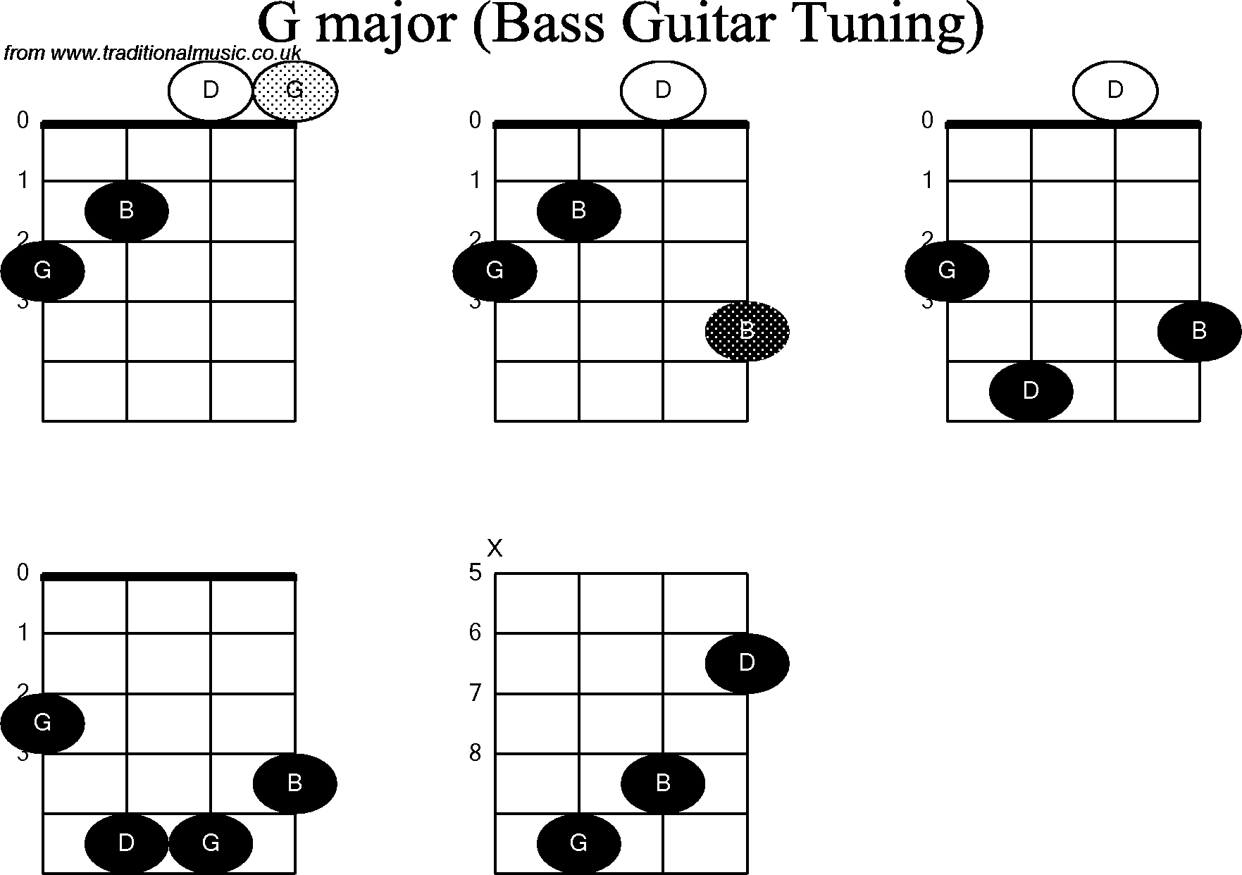Bass Guitar Chord Diagrams For G