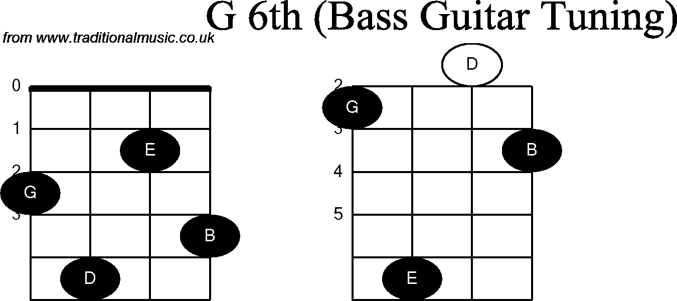 Bass Guitar Chords Gm Images