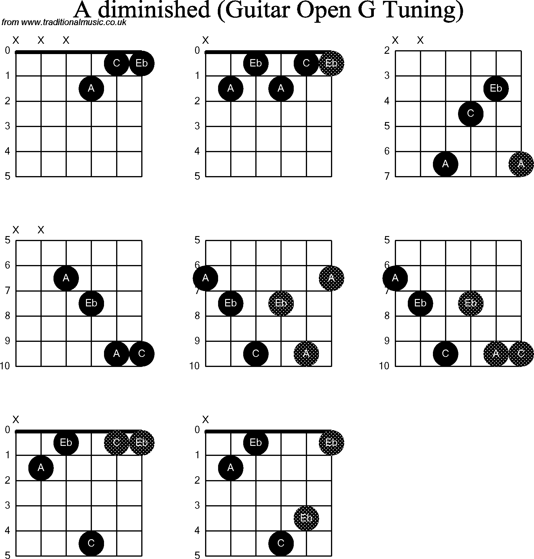 chord diagrams for  dobro a diminished