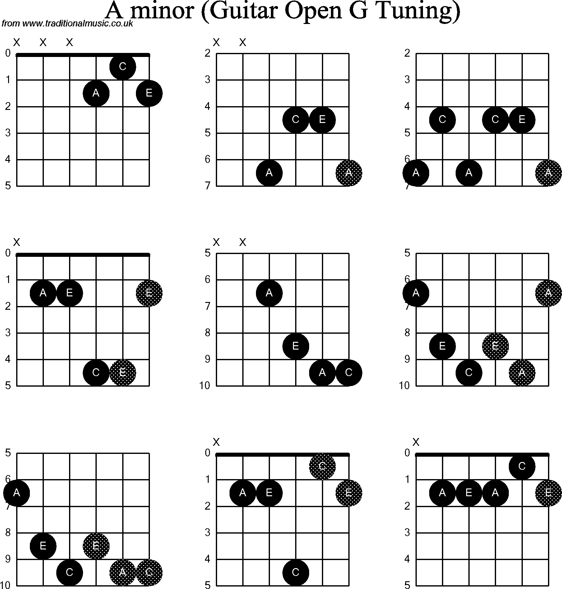 Chord Diagrams For Dobro G Minor Wire Data Schema
