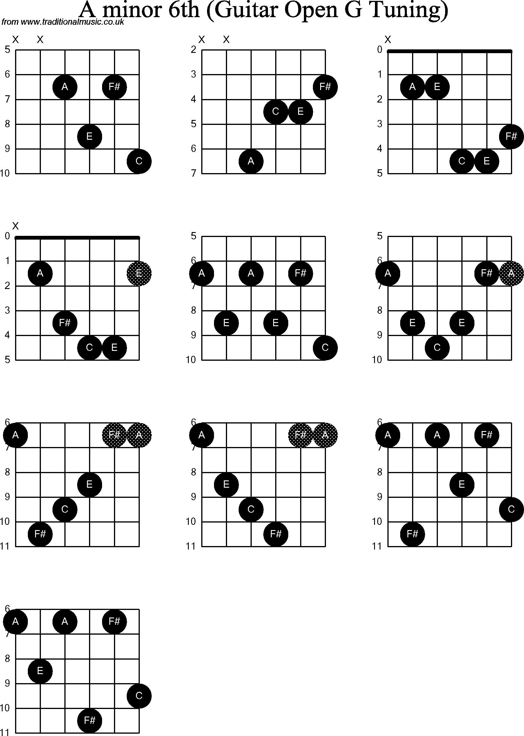 chord diagrams for  dobro a minor6th