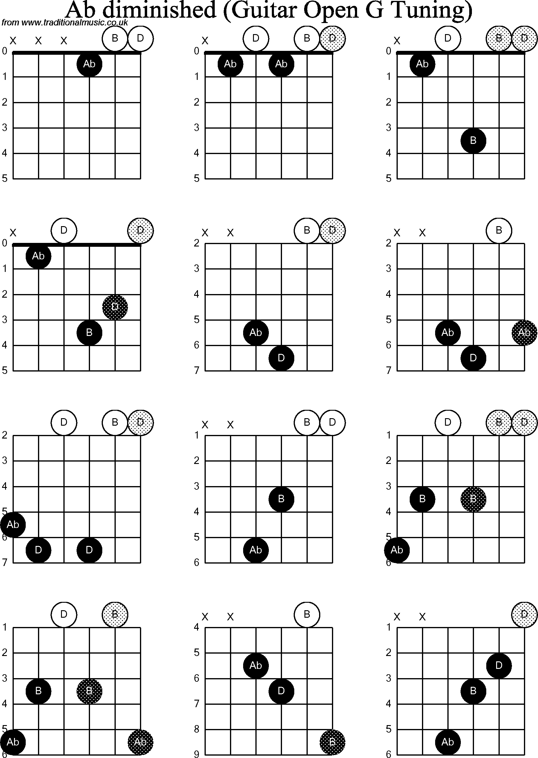 Chord Diagrams For Dobro Ab Diminished