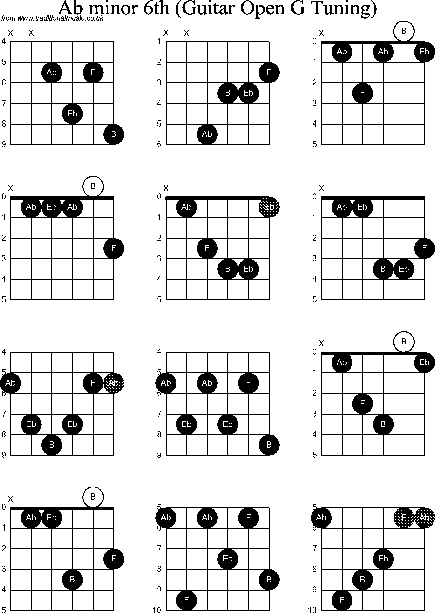 chord diagrams for  dobro ab minor6th