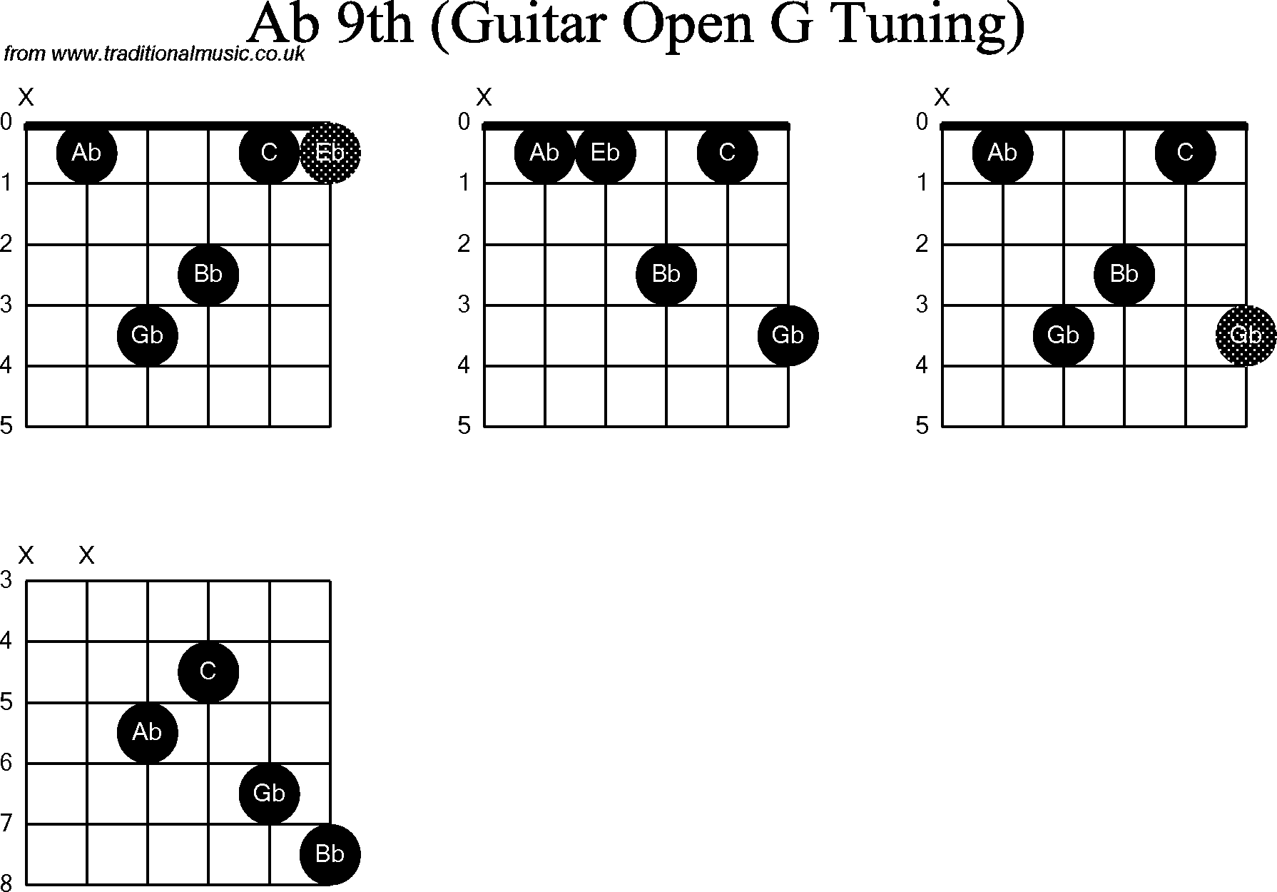 chord diagrams for  dobro ab9th