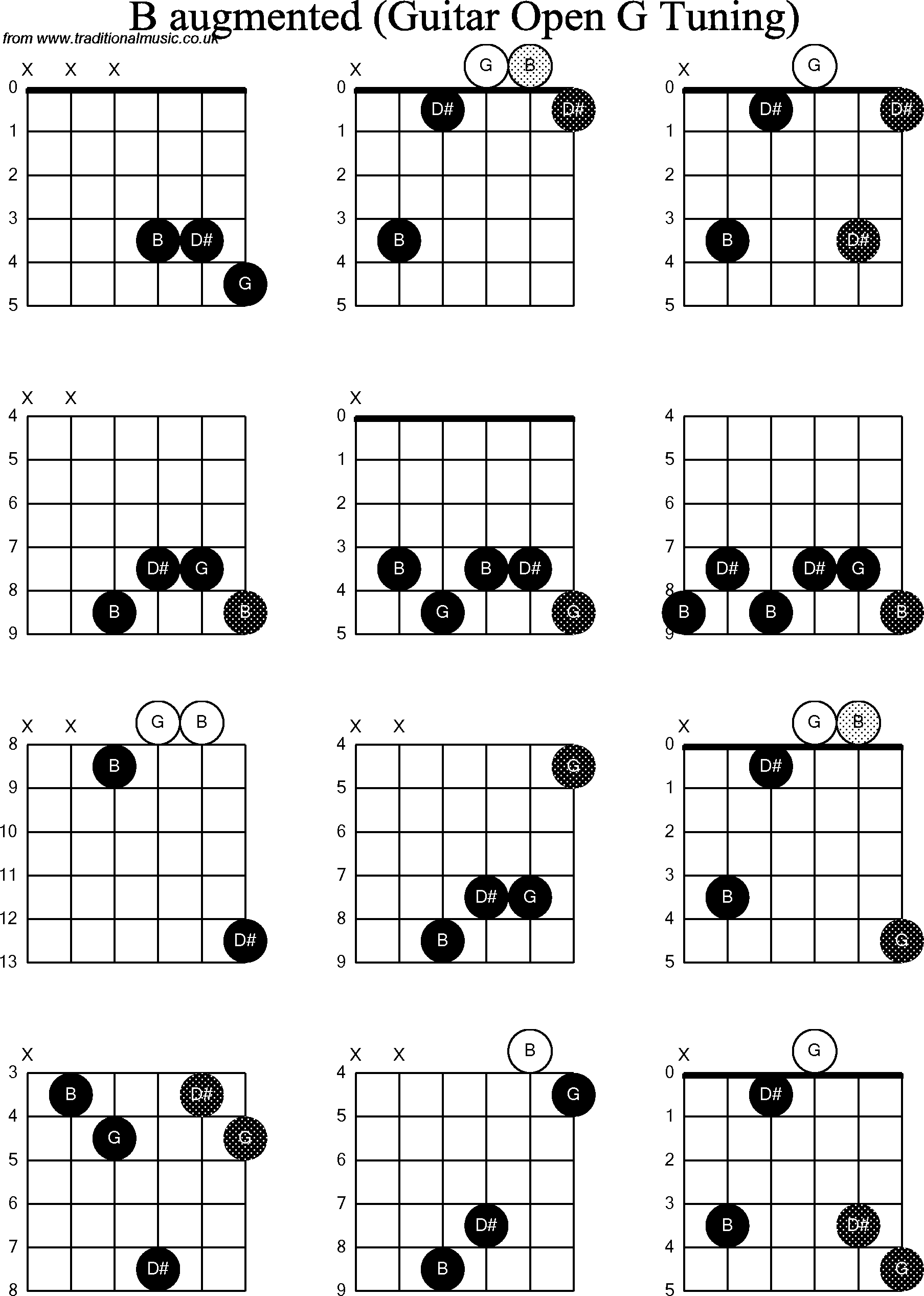 Chord Diagrams For Dobro B Augmented