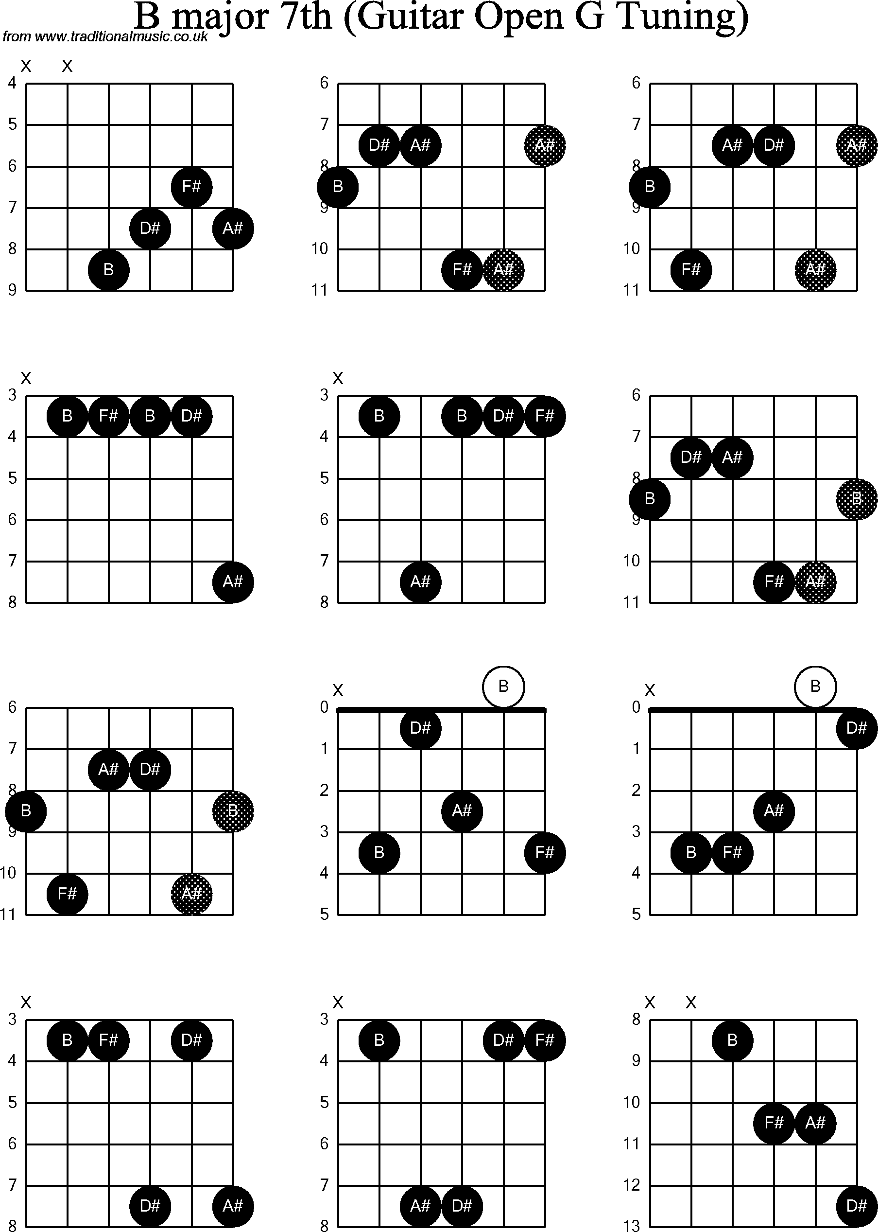 chord diagrams for  dobro b major7th