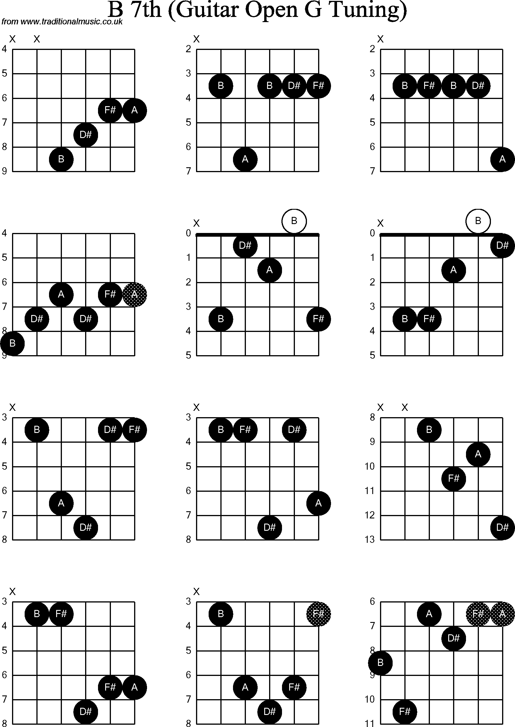 chord diagrams for  dobro b7th