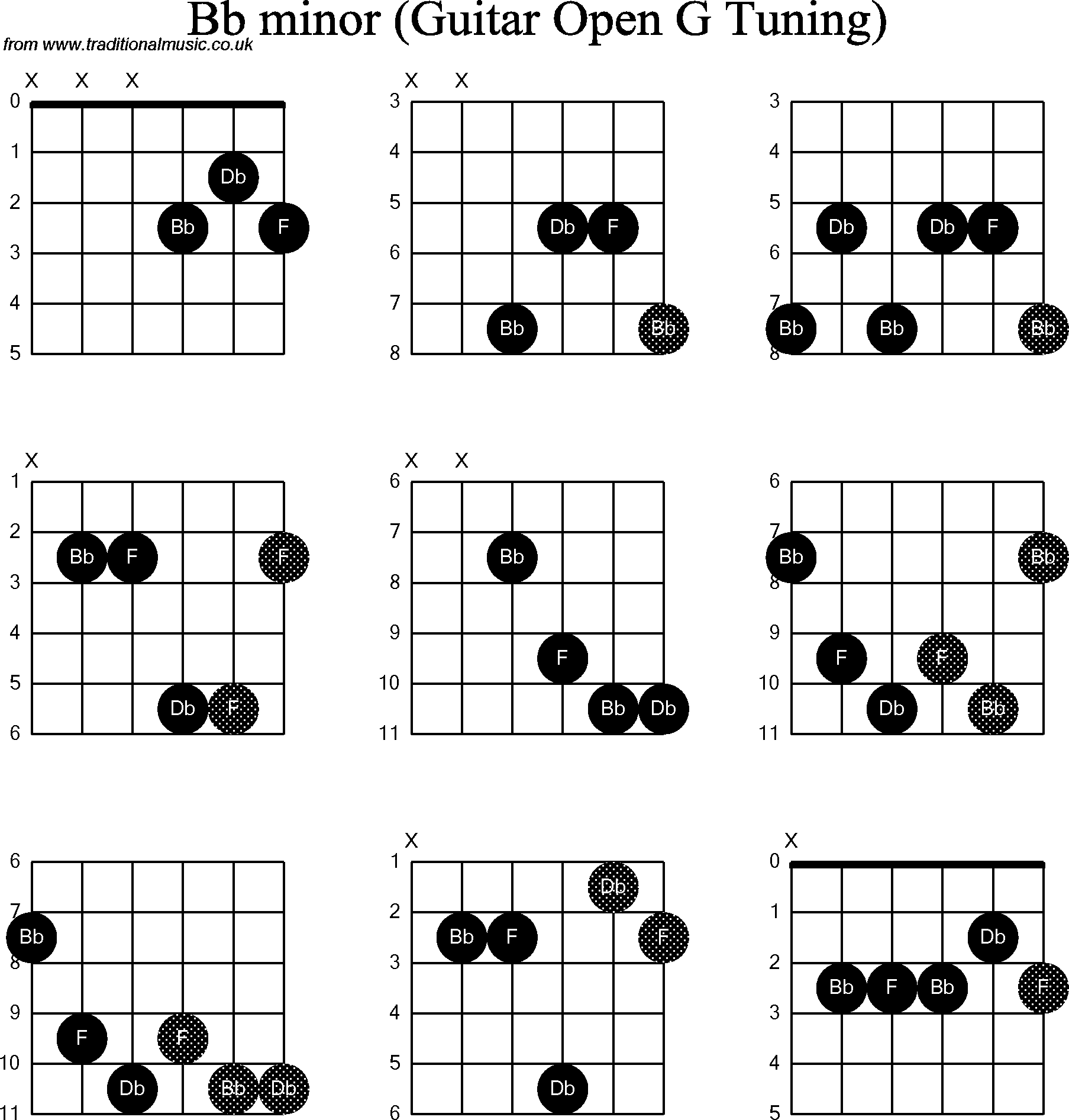 Chord diagrams for dobro bb minor chord diagrams for dobro bb minor hexwebz Image collections